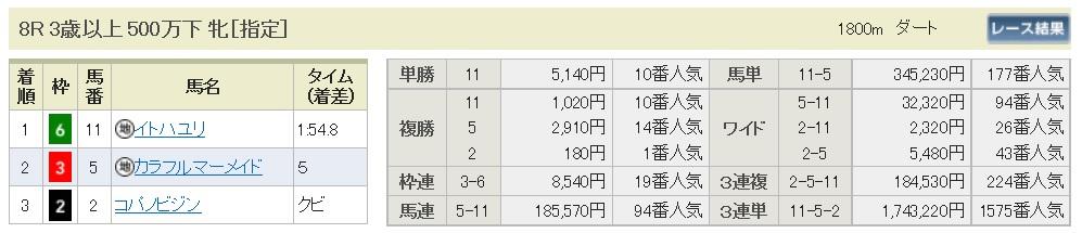 【払戻金】161218中京8R(三連複 万馬券 的中)