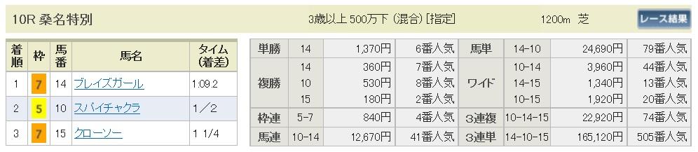 【払戻金】161218中京10R(三連複 万馬券 的中)