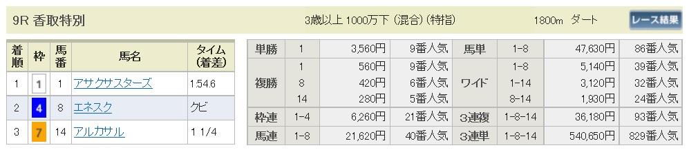 【払戻金】161218中山9R(三連複 万馬券 的中)