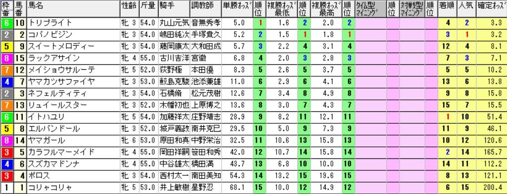 【採用オッズ】161218中京8R(三連複 万馬券 的中)