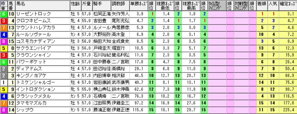 【採用オッズ】161217中山10R(三連複 万馬券 的中)