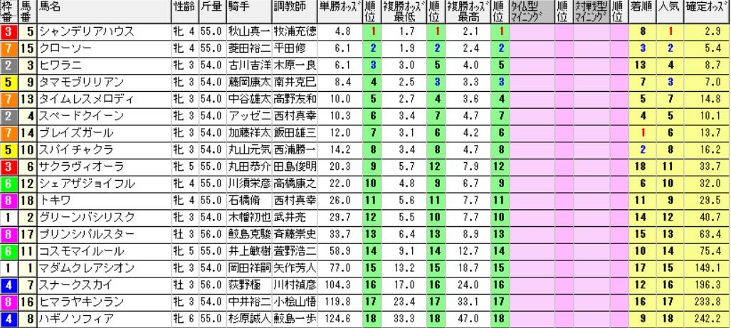【採用オッズ】161218中京10R(三連複 万馬券 的中)