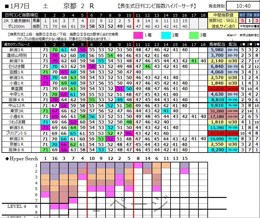 【コンピ指数】170107京都2R(三連複 万馬券 的中)