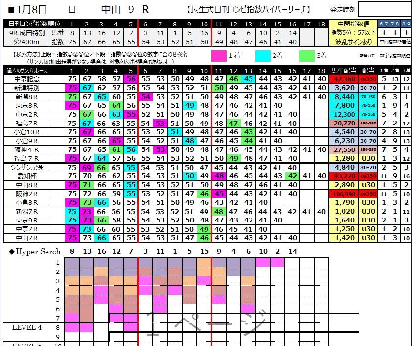 【コンピ指数】170108中山9R(三連複 万馬券 的中)