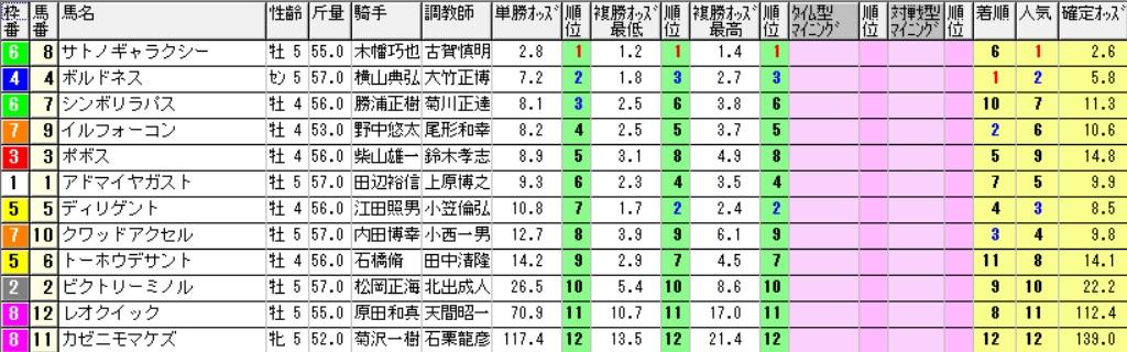【採用オッズ】170107中山6R(三連複 万馬券 的中)
