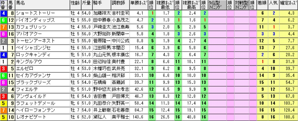 【採用オッズ】170108中山9R(三連複 万馬券 的中)