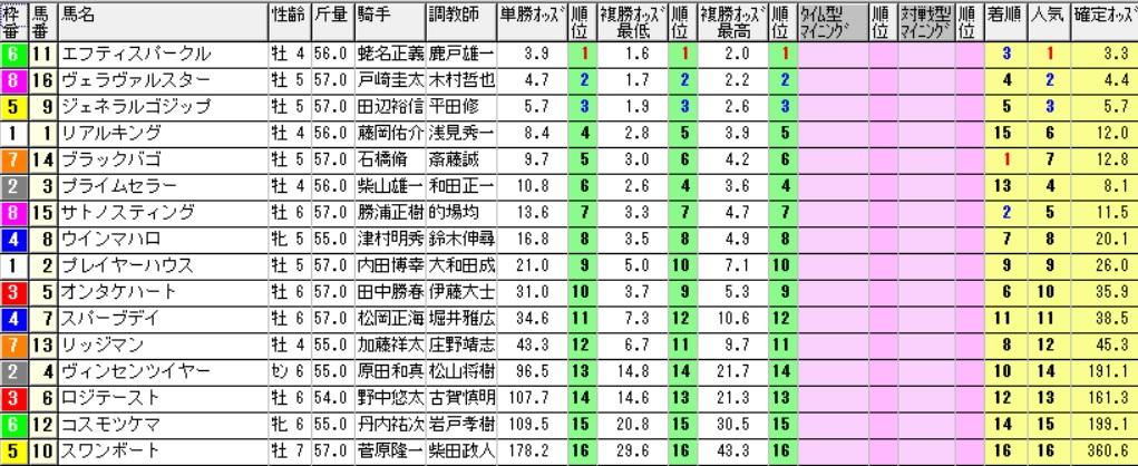 【採用オッズ】170108中山12R(三連複 万馬券 的中)