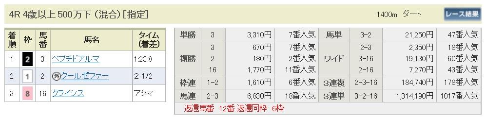 【払戻金】170107京都4R(三連複 万馬券 的中)