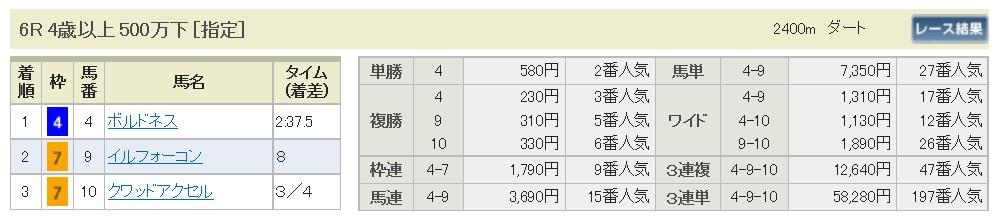 【払戻金】170107中山6R(三連複 万馬券 的中)