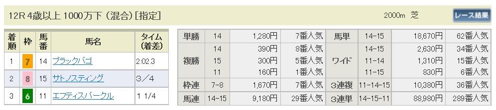 【払戻金】170108中山12R(三連複 万馬券 的中)