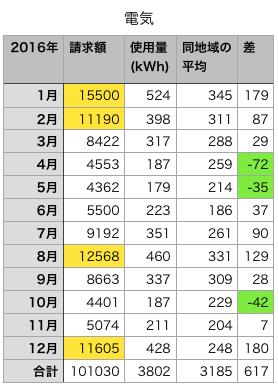 20170203電気
