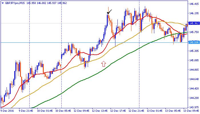 chart161212pon.png
