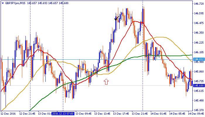 chart161213pon.png
