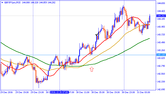 chart161230pon.png