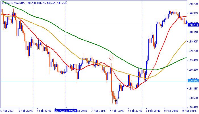 chart170207pon.png