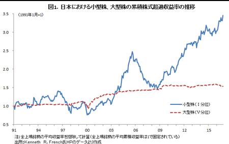 グラフ小型株