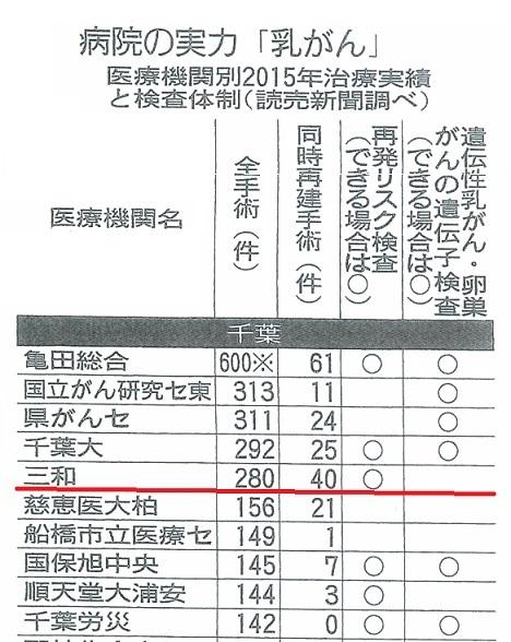 1106読売 乳がん治療実績 千葉3.jpg