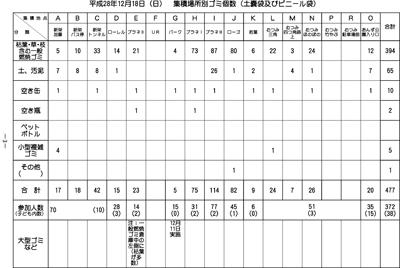 H28年度-第2回一斉清掃集積場所別ゴミ個数表