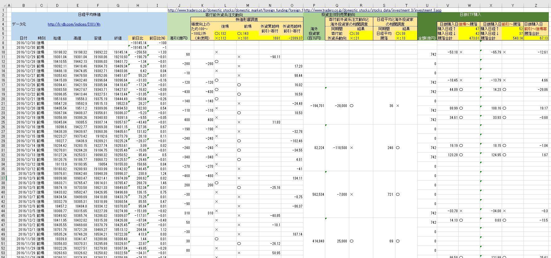 日経平均外部環境調査3