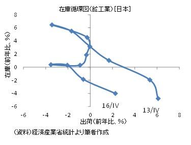 20170115図5