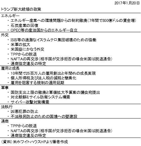 20170122表1