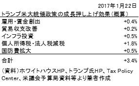 20170122表2