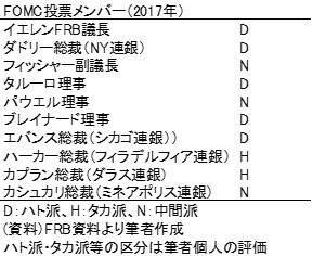 20170205b表1