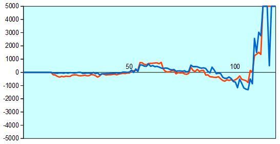 第66回NHK杯3回戦第4局 形勢評価グラフ