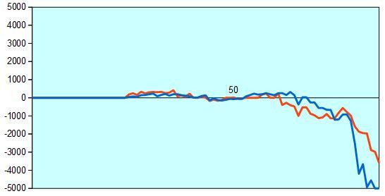 第66期王将戦第1局 形勢評価グラフ