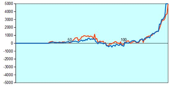 第66回NHK杯3回戦第5局 形勢評価グラフ