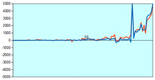 第66回NHK杯3回戦第6局 形勢評価グラフ