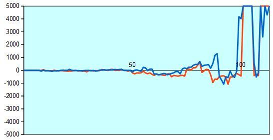 第66期王将戦第2局 形勢評価グラフ