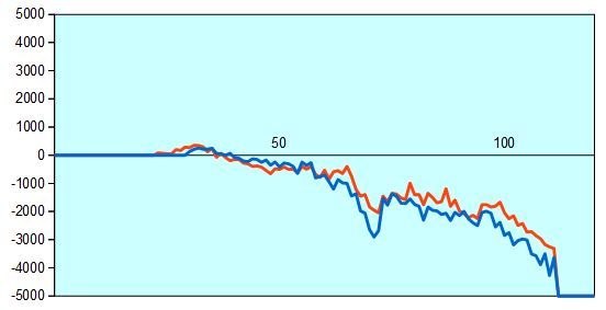 第66回NHK杯3回戦第7局 形勢評価グラフ