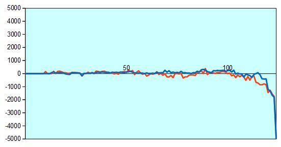 第66期王将戦第3局 形勢評価グラフ