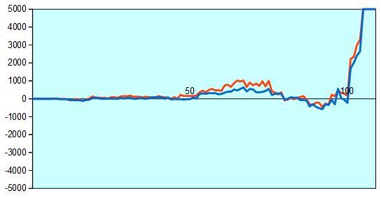 第66回NHK杯3回戦第8局 形勢評価グラフ