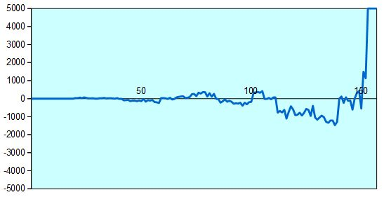 第42期棋王戦五番勝負第1局 形勢評価グラフ