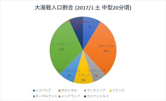 163_円グラフ