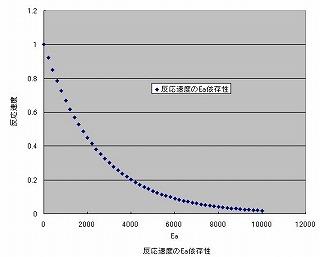 sky反応速度グラフ