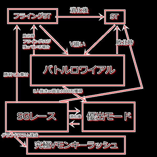 図解ゲームフロー