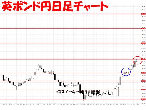【デモ】ループ・イフダン戦略と検証20161124英ポンド円日足