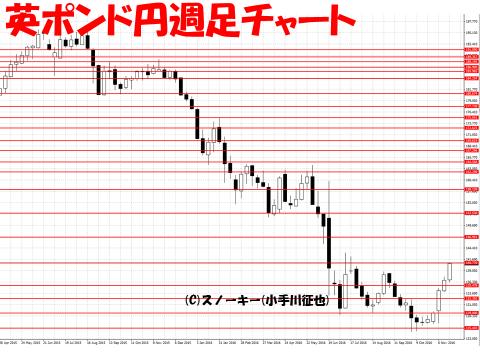 【デモ】ループ・イフダン戦略と検証20161124英ポンド円週足