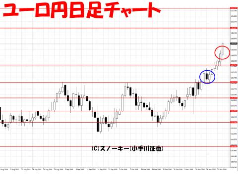 【デモ】ループ・イフダン戦略と検証20161124ユーロ円日足