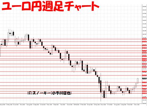 【デモ】ループ・イフダン戦略と検証20161124ユーロ円週足