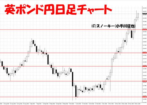 20161204ループ・イフダン検証英ポンド円日足