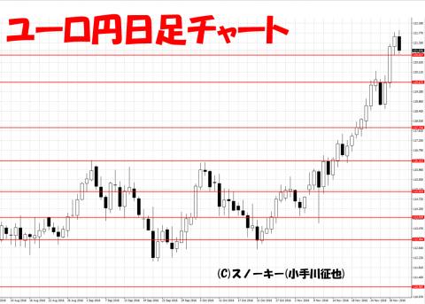 20161204ループ・イフダン検証ユーロ円日足