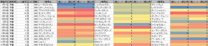 脚質傾向_京都_芝_2400m_20160101~20161231