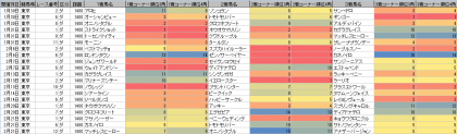 脚質傾向_東京_ダート_1400m_20160101~20160221