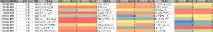 脚質傾向_東京_芝_1600m_20160101~20160221