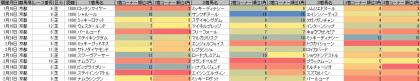 脚質傾向_京都_芝_1800m_20160101~20160221
