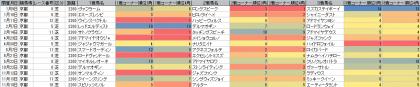 脚質傾向_京都_芝_2200m_20160101~20161231